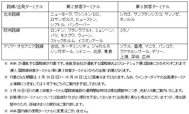 情報 羽田 空港 国際線 発着 台風19号通過後の明日13日も羽田空港・成田空港は多くの便が欠航。明日の宿泊先も考える必要が出てきた(鳥海高太朗)